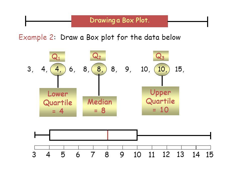Upper Quartile = 10 Q3Q3 Lower Quartile = 4 Q1Q1 Median = 8 Q2Q2 3, 4, 4, 6, 8, 8, 8, 9, 10, 10, 15, Example 2: Draw a Box plot for the data below Drawing a Box Plot.