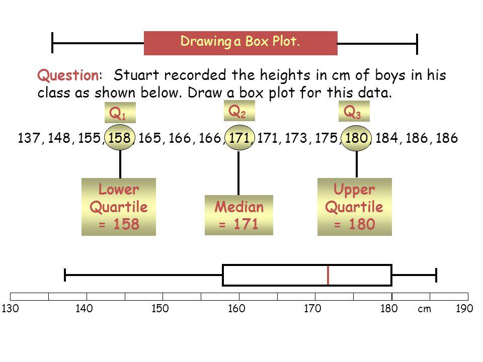 Upper Quartile = 180 Q3Q3 Lower Quartile = 158 Q1Q1 Median = 171 Q2Q2 Question: Stuart recorded the heights in cm of boys in his class as shown below.