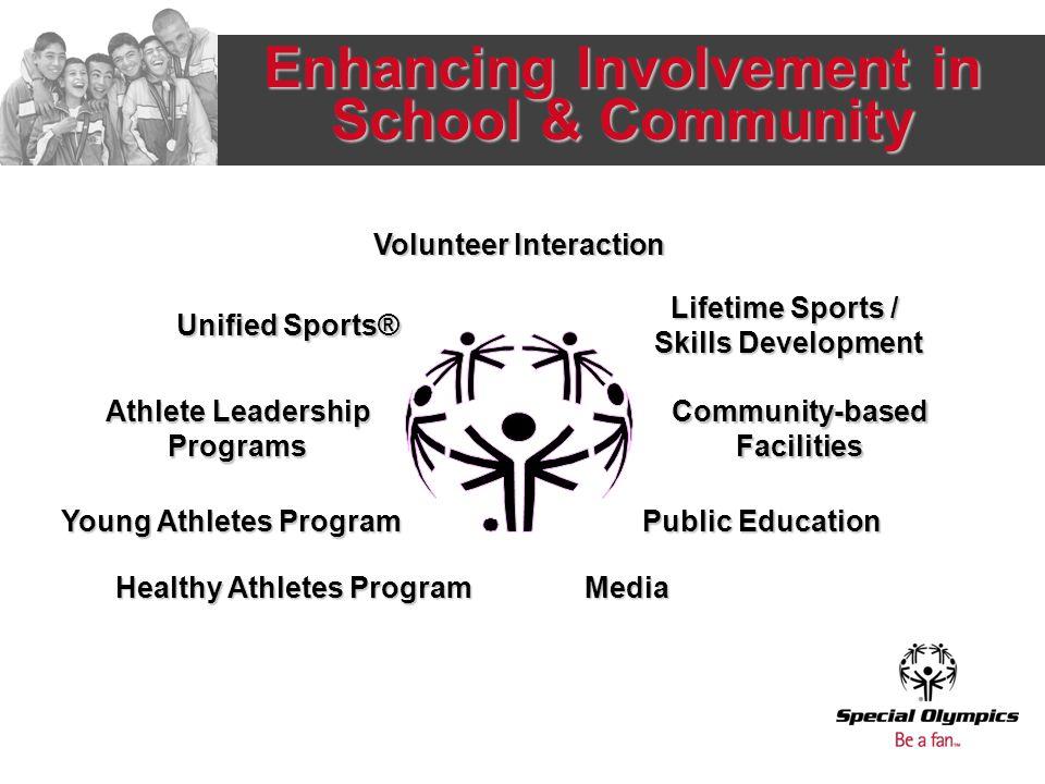 Enhancing Involvement in School & Community Volunteer Interaction Lifetime Sports / Skills Development Community-basedFacilities Athlete Leadership Programs Unified Sports® Young Athletes Program Public Education Media Healthy Athletes Program
