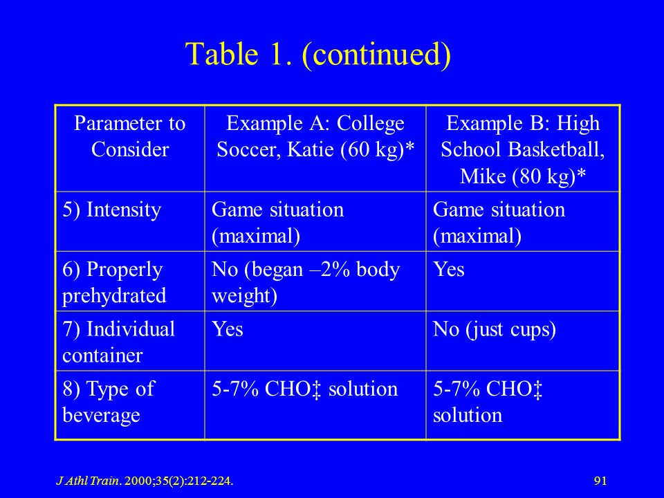 J Athl Train. 2000;35(2):212-224.91 Table 1. (continued) Parameter to Consider Example A: College Soccer, Katie (60 kg)* Example B: High School Basket