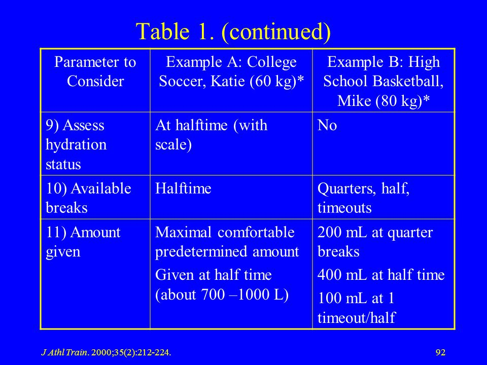 J Athl Train. 2000;35(2):212-224.92 Table 1. (continued) Parameter to Consider Example A: College Soccer, Katie (60 kg)* Example B: High School Basket