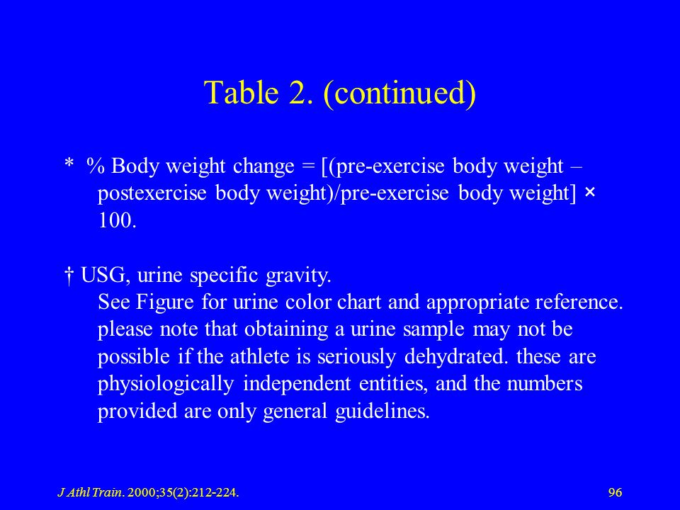 J Athl Train. 2000;35(2):212-224.96 Table 2. (continued) * % Body weight change = [(pre-exercise body weight – postexercise body weight)/pre-exercise