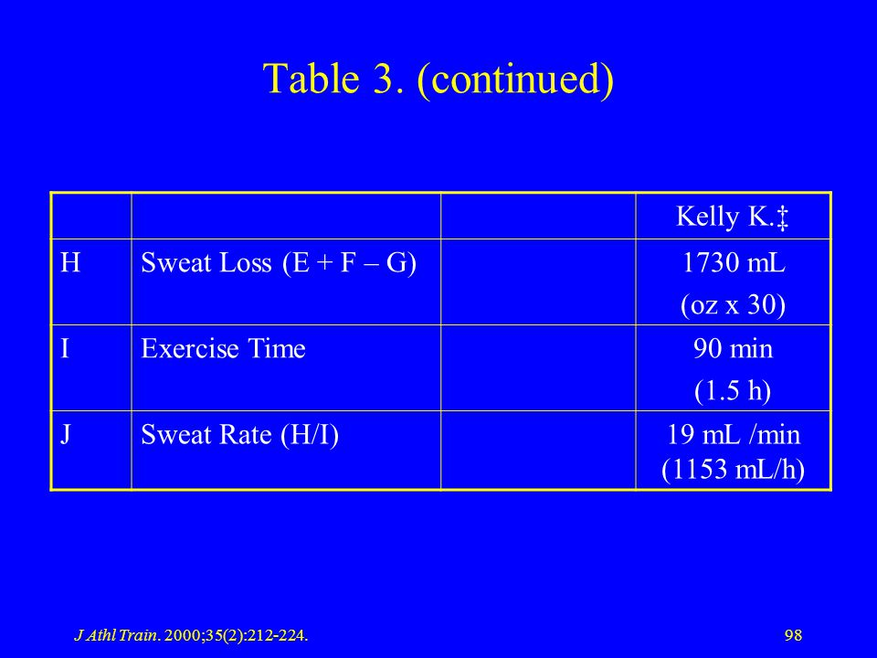 J Athl Train. 2000;35(2):212-224.98 Table 3. (continued) Kelly K. HSweat Loss (E + F – G)1730 mL (oz x 30) IExercise Time90 min (1.5 h) JSweat Rate (H