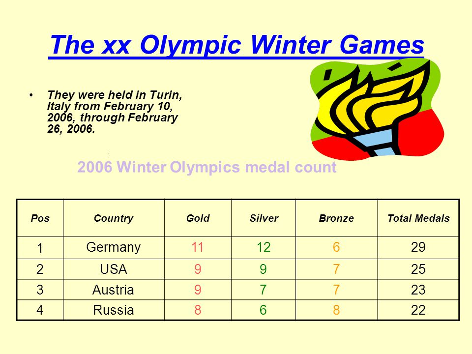 The xx Olympic Winter Games They were held in Turin, Italy from February 10, 2006, through February 26, 2006.