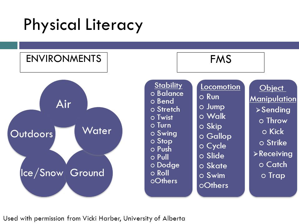 Physical Literacy ENVIRONMENTS FMS Air Outdoors Ice/Snow Ground Water Stability Balance Bend Stretch Twist Turn Swing Stop Push Pull Dodge Roll Others Stability Balance Bend Stretch Twist Turn Swing Stop Push Pull Dodge Roll Others Locomotion Run Jump Walk Skip Gallop Cycle Slide Skate Swim Others Locomotion Run Jump Walk Skip Gallop Cycle Slide Skate Swim Others Object Manipulation Sending Throw Kick Strike Receiving Catch Trap Object Manipulation Sending Throw Kick Strike Receiving Catch Trap Used with permission from Vicki Harber, University of Alberta