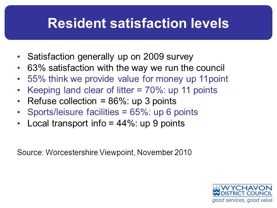 Resident satisfaction levels Satisfaction generally up on 2009 survey 63% satisfaction with the way we run the council 55% think we provide value for money up 11point Keeping land clear of litter = 70%: up 11 points Refuse collection = 86%: up 3 points Sports/leisure facilities = 65%: up 6 points Local transport info = 44%: up 9 points Source: Worcestershire Viewpoint, November 2010