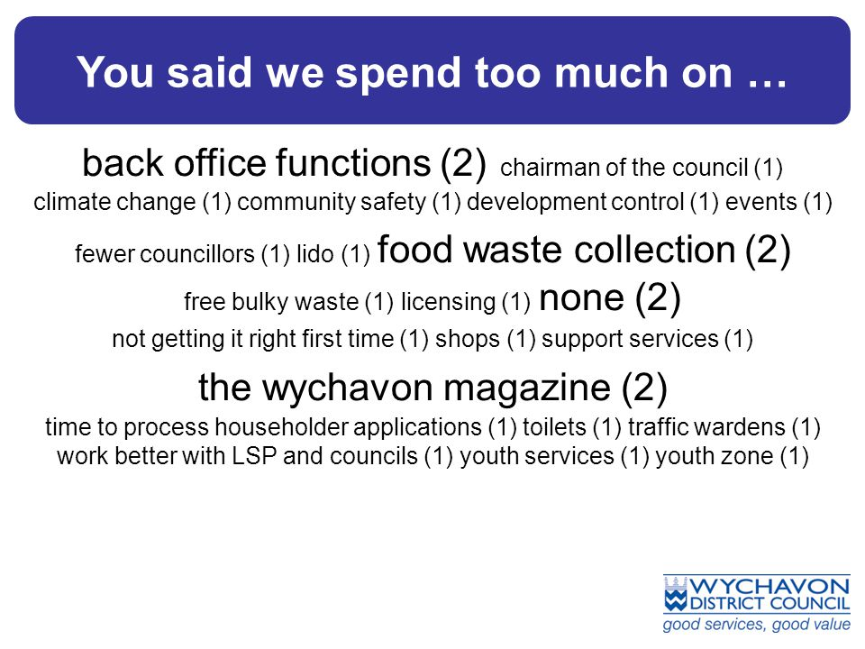You said we spend too much on … back office functions (2) chairman of the council (1) climate change (1) community safety (1) development control (1) events (1) fewer councillors (1) lido (1) food waste collection (2) free bulky waste (1) licensing (1) none (2) not getting it right first time (1) shops (1) support services (1) the wychavon magazine (2) time to process householder applications (1) toilets (1) traffic wardens (1) work better with LSP and councils (1) youth services (1) youth zone (1)