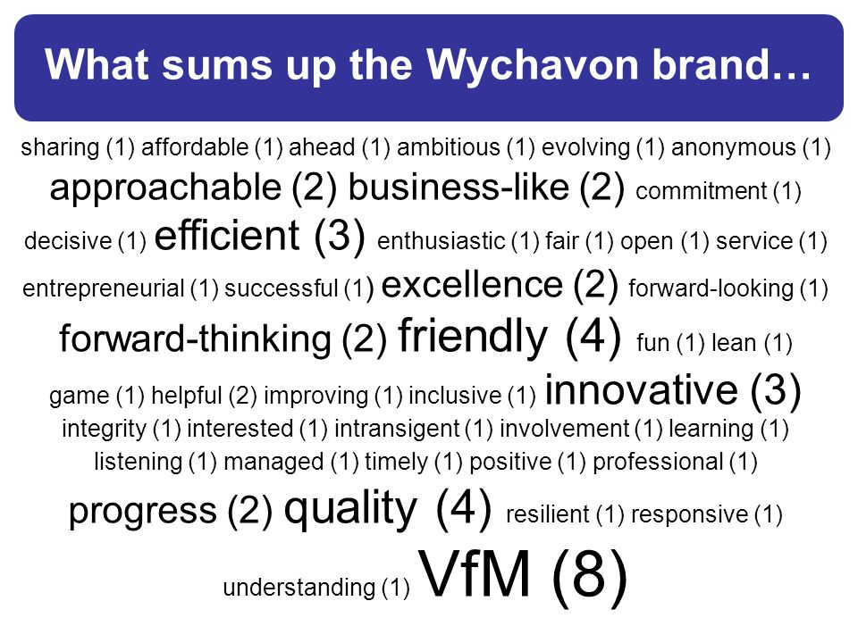 What sums up the Wychavon brand… sharing (1) affordable (1) ahead (1) ambitious (1) evolving (1) anonymous (1) approachable (2) business-like (2) commitment (1) decisive (1) efficient (3) enthusiastic (1) fair (1) open (1) service (1) entrepreneurial (1) successful (1 ) excellence (2) forward-looking (1) forward-thinking (2) friendly (4) fun (1) lean (1) game (1) helpful (2) improving (1) inclusive (1) innovative (3) integrity (1) interested (1) intransigent (1) involvement (1) learning (1) listening (1) managed (1) timely (1) positive (1) professional (1) progress (2) quality (4) resilient (1) responsive (1) understanding (1) VfM (8)