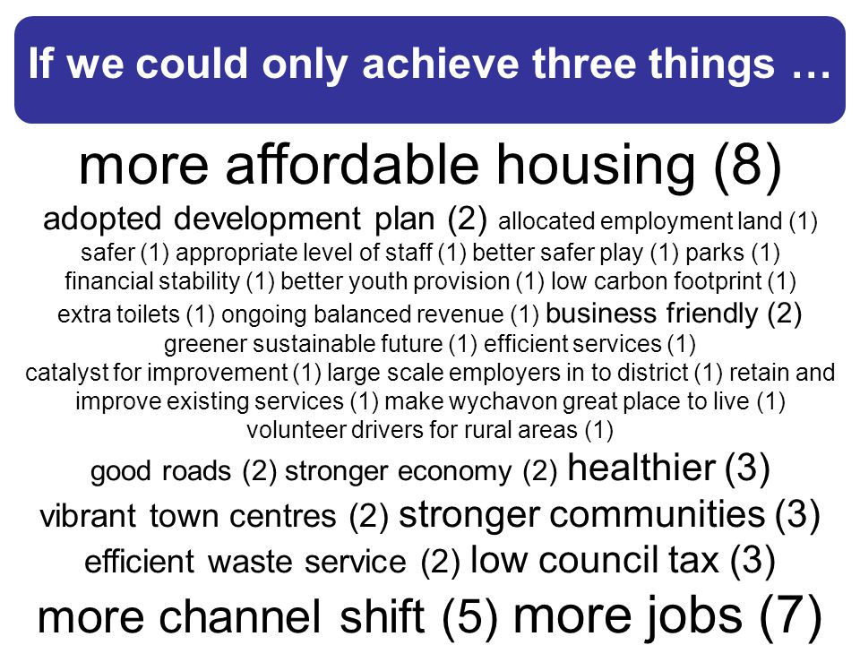 more affordable housing (8) adopted development plan (2) allocated employment land (1) safer (1) appropriate level of staff (1) better safer play (1)
