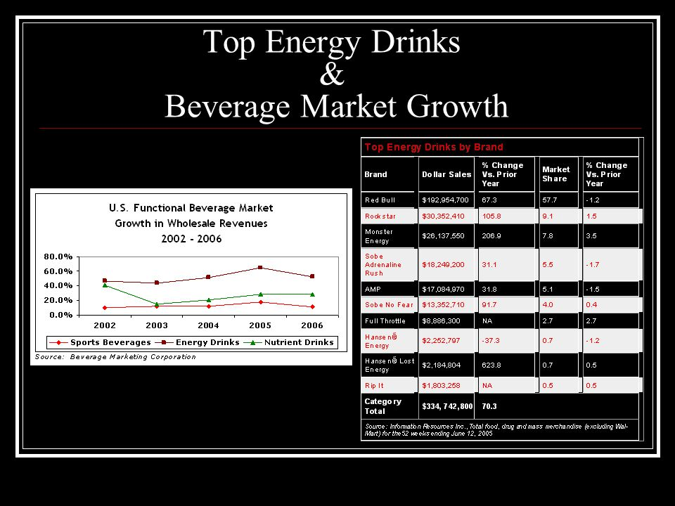 Top Energy Drinks & Beverage Market Growth