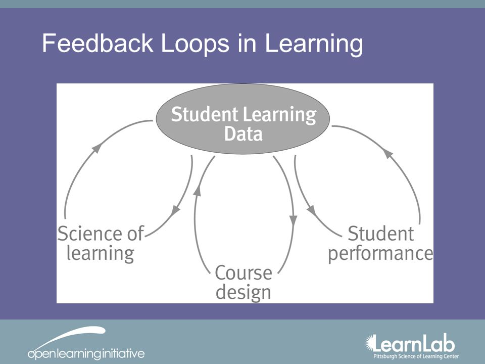 Feedback Loops in Learning