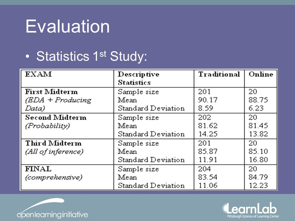 Evaluation Statistics 1 st Study: