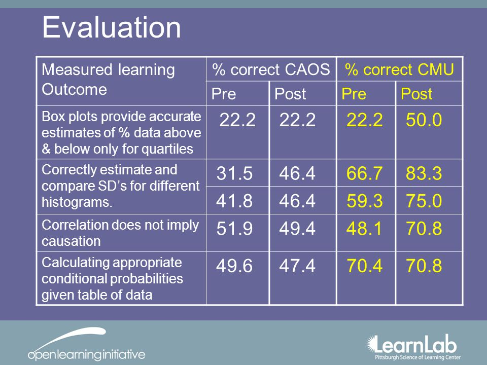 Measured learning Outcome % correct CAOS% correct CMU PrePostPrePost Box plots provide accurate estimates of % data above & below only for quartiles 22.2 50.0 Correctly estimate and compare SDs for different histograms.