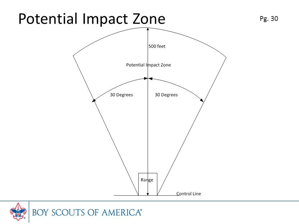 Potential Impact Zone Pg. 30