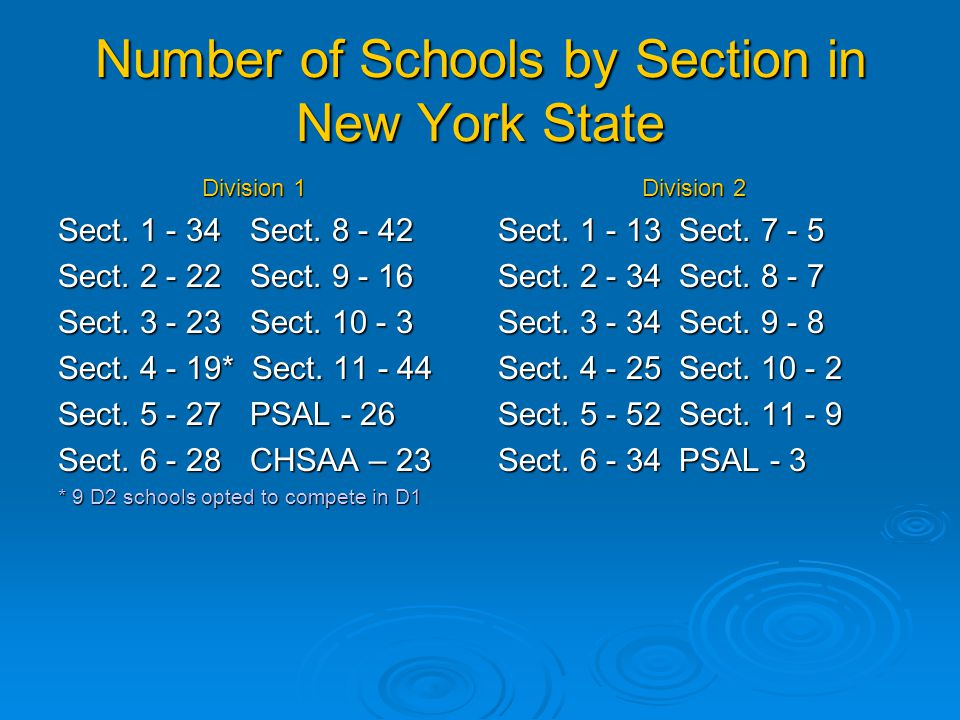 Number of Schools by Section in New York State Division 1 Sect. 1 - 34 Sect. 8 - 42 Sect. 2 - 22 Sect. 9 - 16 Sect. 3 - 23 Sect. 10 - 3 Sect. 4 - 19*