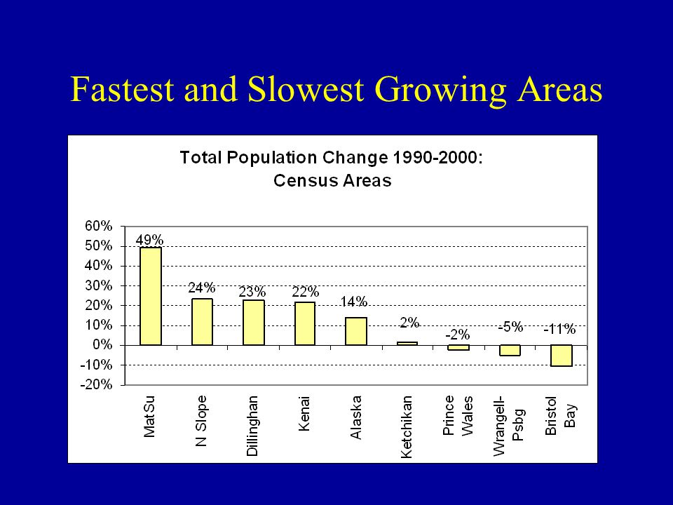 Fastest and Slowest Growing Areas