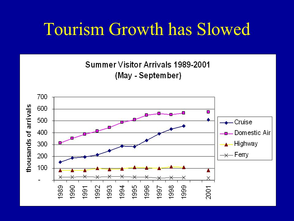 Tourism Growth has Slowed