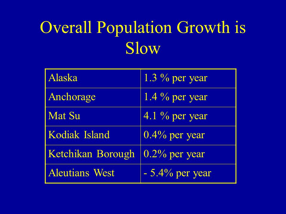Overall Population Growth is Slow Alaska1.3 % per year Anchorage1.4 % per year Mat Su4.1 % per year Kodiak Island0.4% per year Ketchikan Borough0.2% per year Aleutians West- 5.4% per year