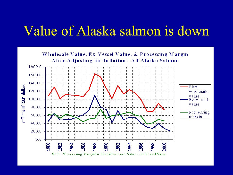Value of Alaska salmon is down
