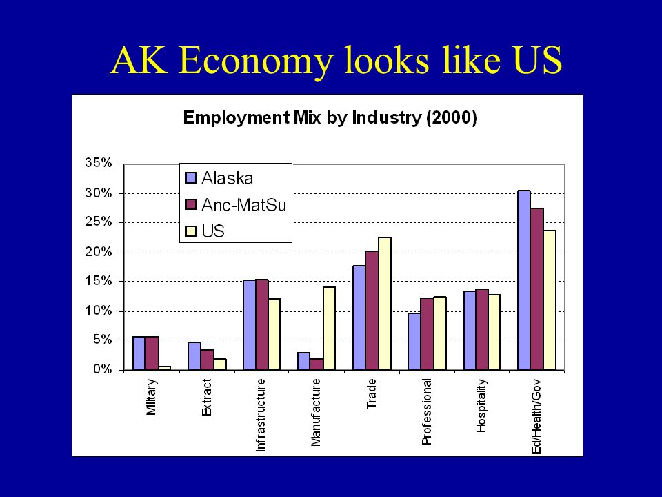 AK Economy looks like US