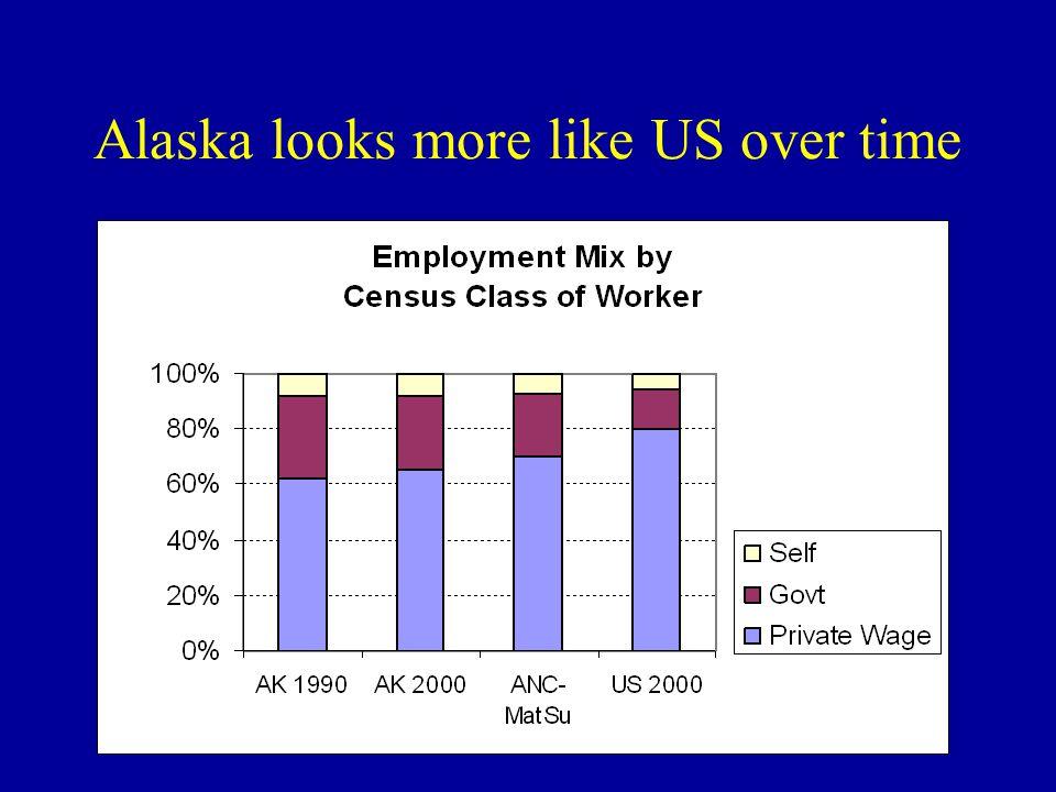 Alaska looks more like US over time