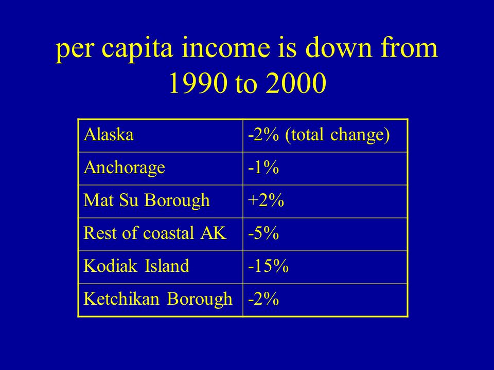 per capita income is down from 1990 to 2000 Alaska-2% (total change) Anchorage-1% Mat Su Borough+2% Rest of coastal AK-5% Kodiak Island-15% Ketchikan Borough-2%