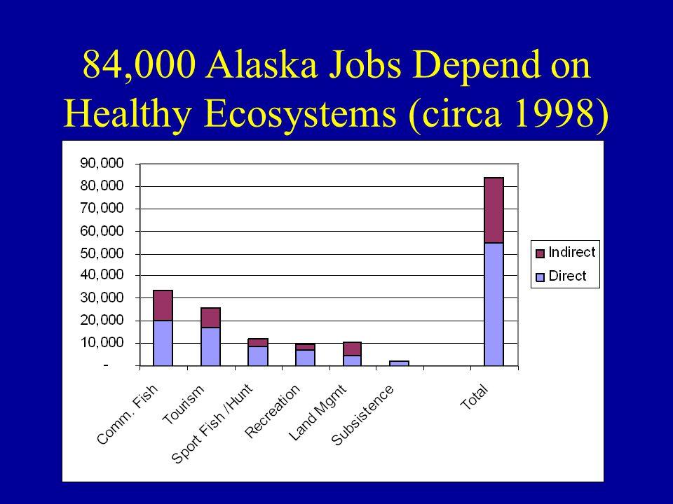 26% of all Alaska Jobs Depend on Healthy Ecosystems