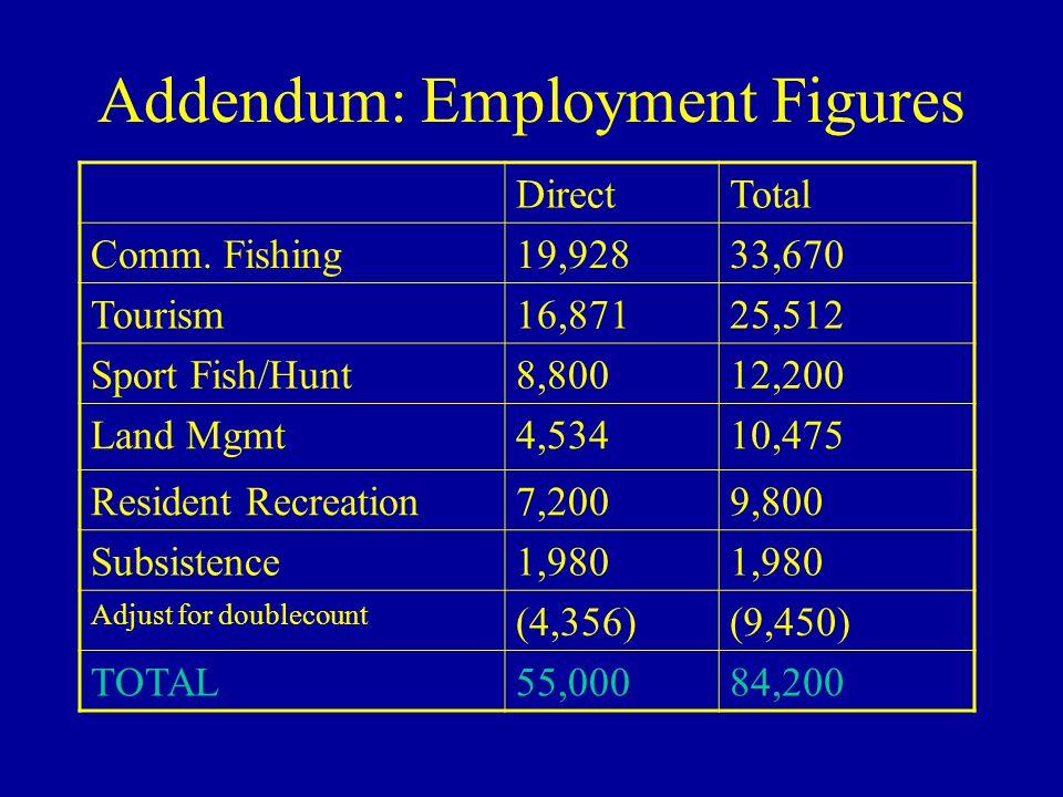 Addendum: Employment Figures DirectTotal Comm.
