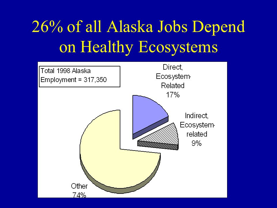 26% of all Alaska Jobs Depend on Healthy Ecosystems