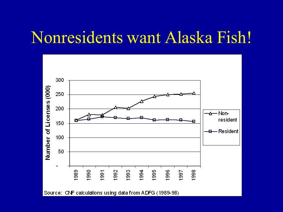 Value of Alaska salmon is down