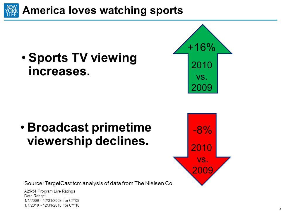 Sports Advertising Spend Soars Insurance category was the fifth-biggest with $528 million in 2010.