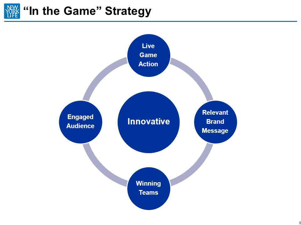 In the Game Strategy includes: Big East Tournament SEC Football on CBS BYU and Utah Double Coverage feature Hockey overtime Safe and Secure baseball features UConn Mens and Womens Basketball Little League New York Life Protection Index 10