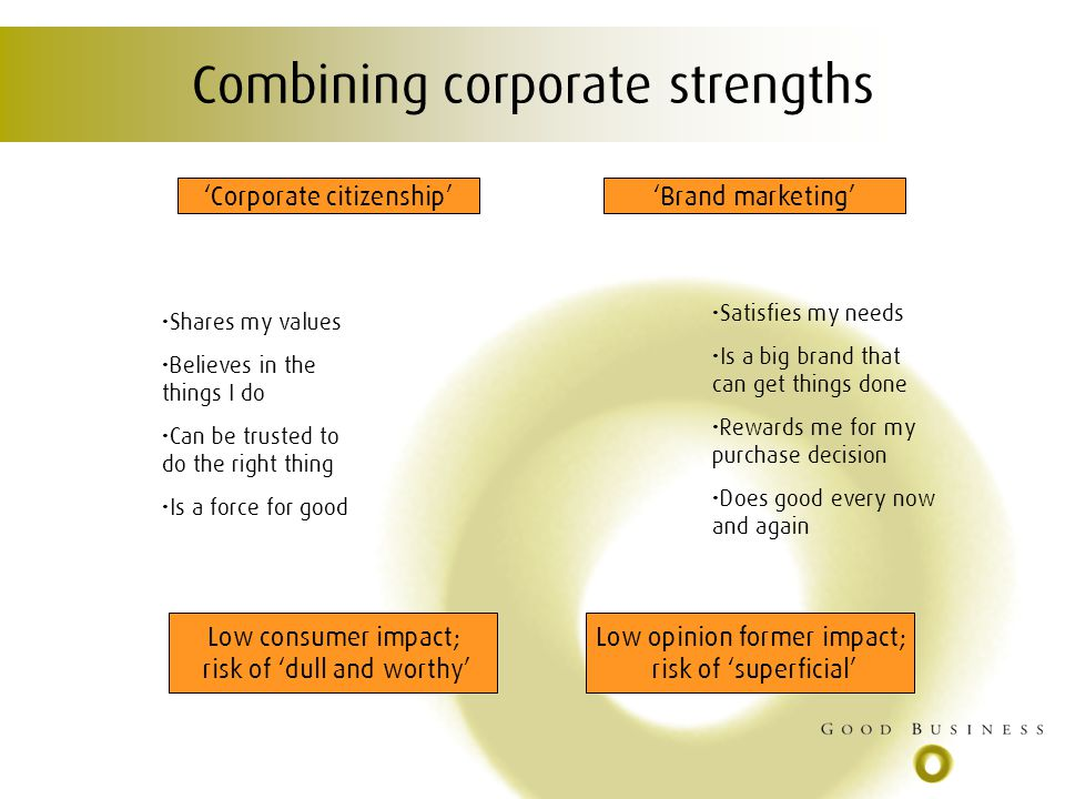 Combining corporate strengths Shares my values Believes in the things I do Can be trusted to do the right thing Is a force for good Satisfies my needs Is a big brand that can get things done Rewards me for my purchase decision Does good every now and again Corporate citizenshipBrand marketing Low consumer impact; risk of dull and worthy Low opinion former impact; risk of superficial