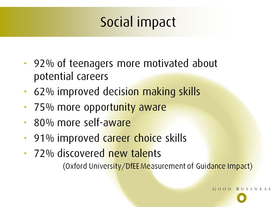 Social impact 92% of teenagers more motivated about potential careers 62% improved decision making skills 75% more opportunity aware 80% more self-aware 91% improved career choice skills 72% discovered new talents (Oxford University/DfEE Measurement of Guidance Impact)