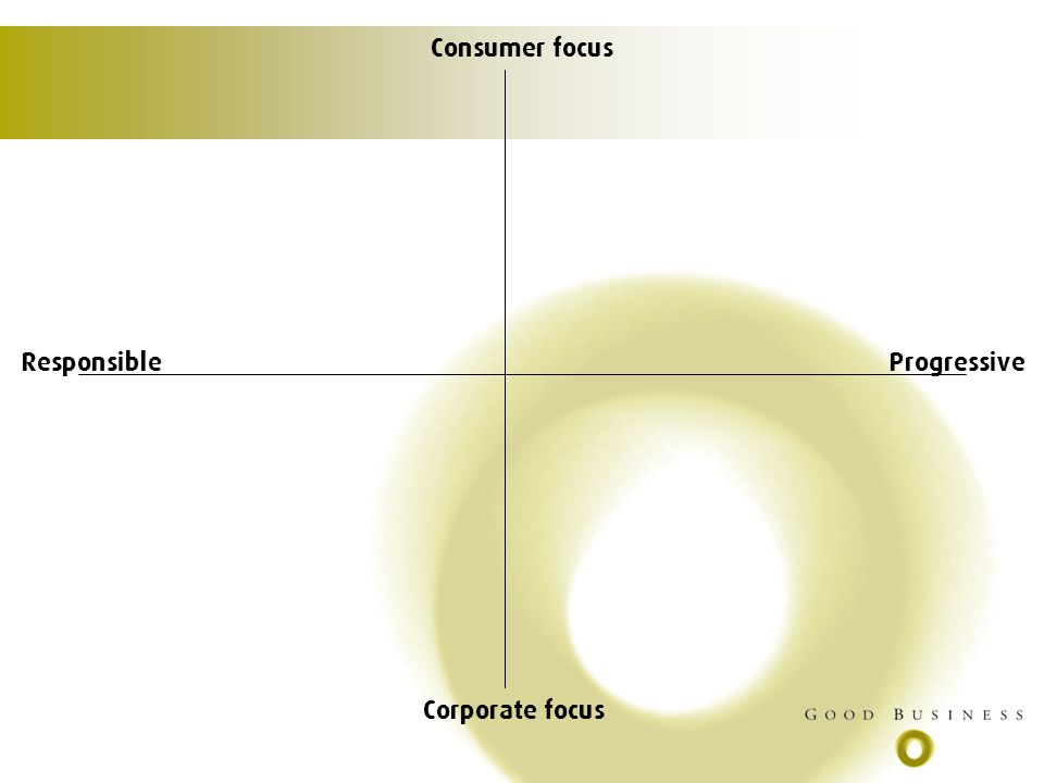 Consumer focus Corporate focus ResponsibleProgressive