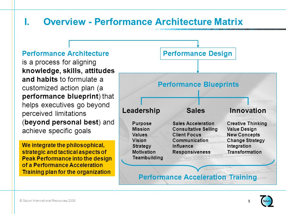 © Salum International Resources I.Overview - Performance Architecture Matrix Performance Architecture is a process for aligning knowledge, skills, attitudes and habits to formulate a customized action plan (a performance blueprint) that helps executives go beyond perceived limitations (beyond personal best) and achieve specific goals Performance Design We integrate the philosophical, strategic and tactical aspects of Peak Performance into the design of a Performance Acceleration Training plan for the organization Sales Sales Acceleration Consultative Selling Client Focus Communication Influence Responsiveness Innovation Creative Thinking Value Design New Concepts Change Strategy Integration Transformation Leadership Purpose Mission Values Vision Strategy Motivation Teambuilding Performance Blueprints Performance Acceleration Training