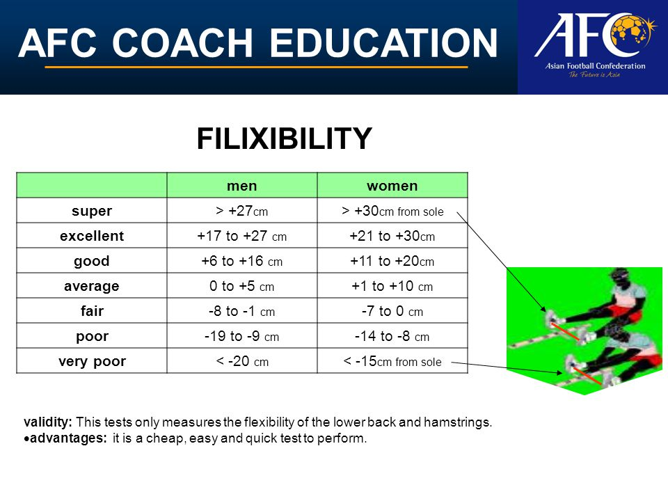 AFC COACH EDUCATION menwomen super> +27 cm > +30 cm from sole excellent+17 to +27 cm +21 to +30 cm good+6 to +16 cm +11 to +20 cm average0 to +5 cm +1