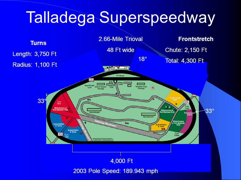 Talladega Superspeedway 2.66-Mile Trioval 48 Ft wide 33° 18° Turns Length: 3,750 Ft Radius: 1,100 Ft 4,000 Ft Frontstretch Chute: 2,150 Ft Total: 4,300 Ft 2003 Pole Speed: 189.943 mph
