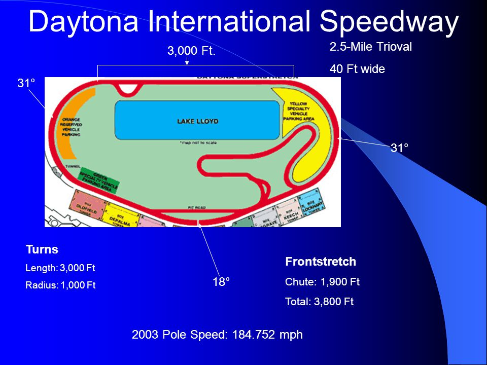 Daytona International Speedway 2.5-Mile Trioval 40 Ft wide 31° 18° 3,000 Ft.