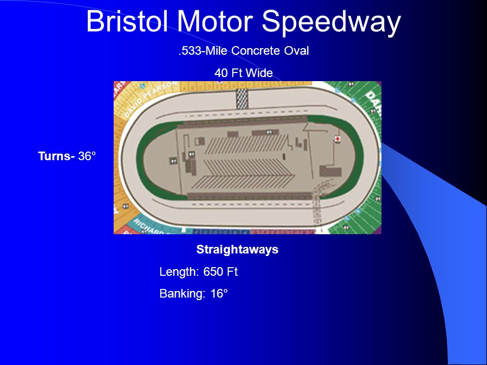 Bristol Motor Speedway.533-Mile Concrete Oval 40 Ft Wide Turns- 36° Straightaways Length: 650 Ft Banking: 16°