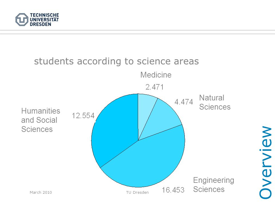 March 2010TU Dresden students according to science areas Overview Natural Sciences Medicine Engineering Sciences Humanities and Social Sciences