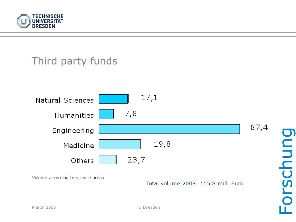 March 2010TU Dresden Third party funds Forschung Volume according to science areas Total volume 2008: 155,8 mill. Euro