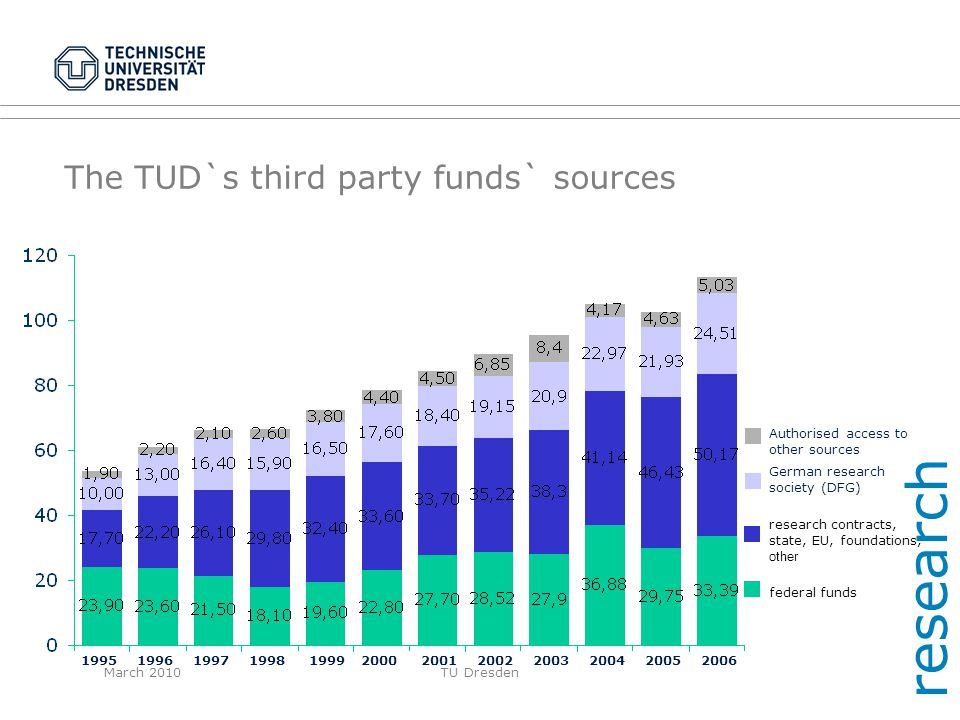 March 2010TU Dresden The TUD`s third party funds` sources research Authorised access to other sources German research society (DFG) research contracts
