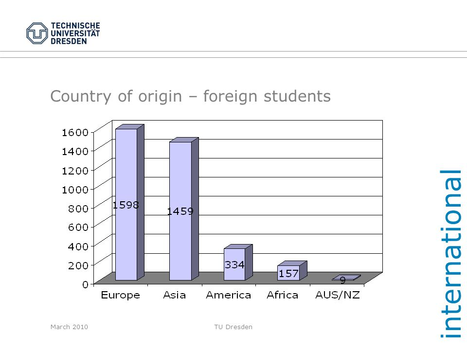 March 2010TU Dresden Country of origin – foreign students international