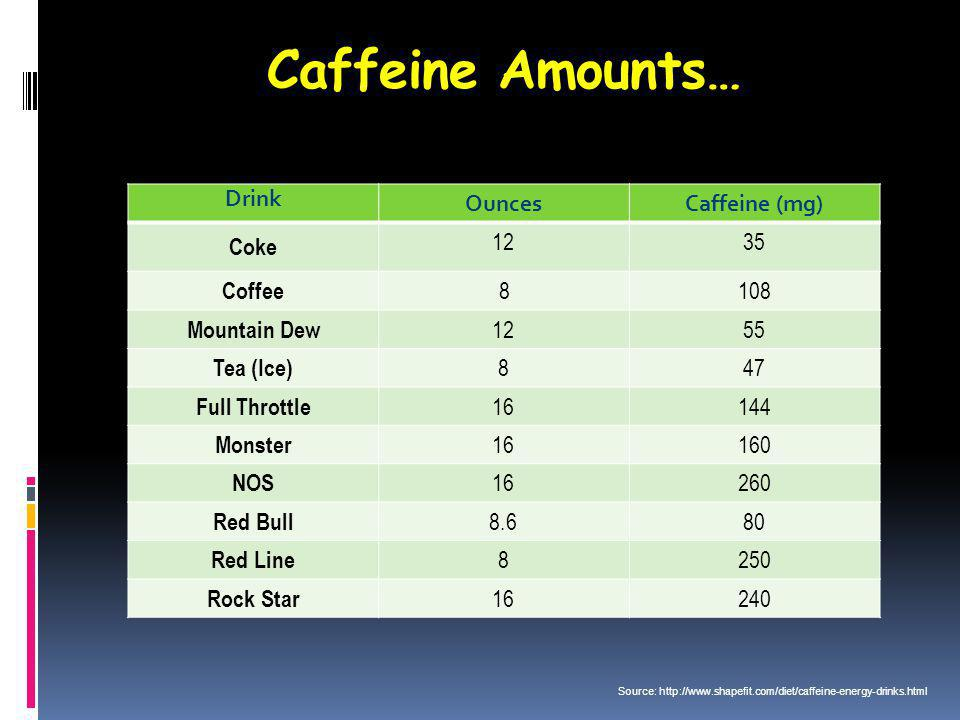 Caffeine Amounts… Drink OuncesCaffeine (mg) Coke 1235 Coffee 8108 Mountain Dew 1255 Tea (Ice) 847 Full Throttle 16144 Monster 16160 NOS 16260 Red Bull 8.680 Red Line 8250 Rock Star 16240 Source: http://www.shapefit.com/diet/caffeine-energy-drinks.html