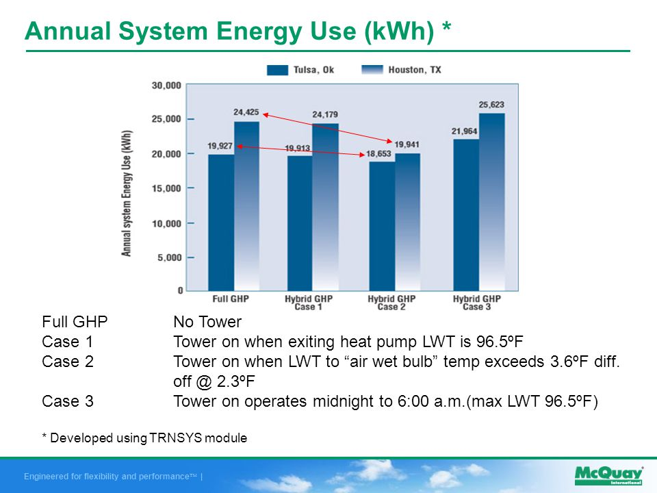 Engineered for flexibility and performance | Annual System Energy Use (kWh) * Full GHP No Tower Case 1Tower on when exiting heat pump LWT is 96.5ºF Case 2Tower on when LWT to air wet bulb temp exceeds 3.6ºF diff.