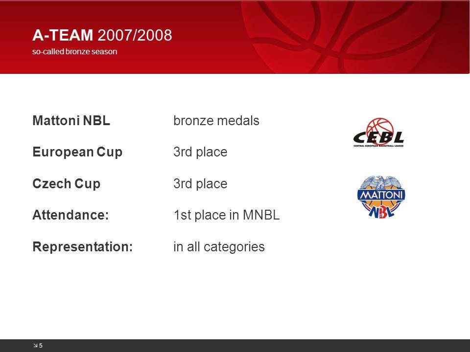 MATTONI NBL 2007/2008 BK Pardubice – bronze team 6