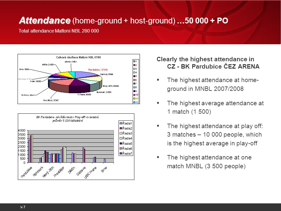 FANPOT- project to increase attendance in ČEZ ARENA For every record breaking attendance at home ground, BK Pardubice dedicates 20% of entrance fee to charity.