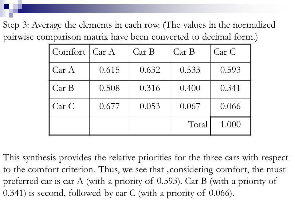 Step 3: Average the elements in each row. (The values in the normalized pairwise comparison matrix have been converted to decimal form.) ComfortCar AC