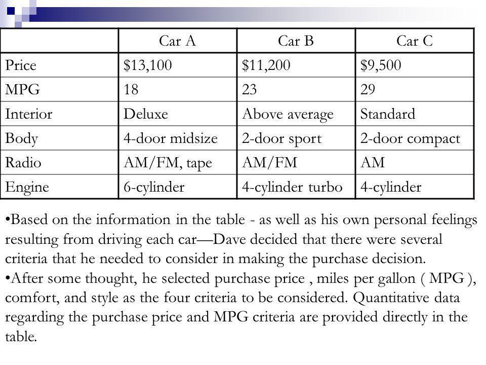 Car ACar BCar C Price$13,100$11,200$9,500 MPG182329 InteriorDeluxeAbove averageStandard Body4-door midsize2-door sport2-door compact RadioAM/FM, tapeA